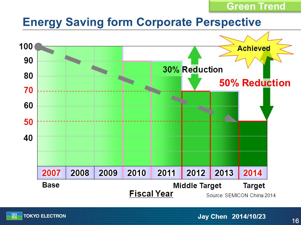 16 Jay Chen 2014/10/23 20072008200920102011201220132014 Fiscal Year 100 70 50 80 90 60 Base Target 40 50% Reduction 30% Reduction Middle Target Achiev