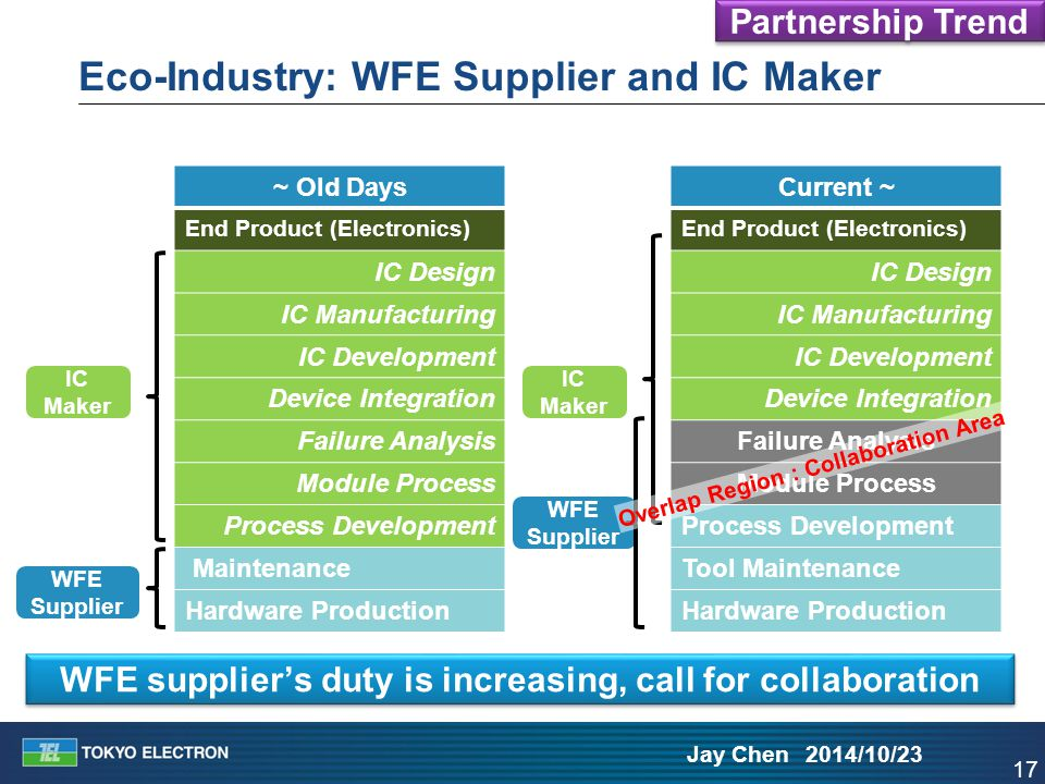 17 Jay Chen 2014/10/23 Eco-Industry: WFE Supplier and IC Maker ~ Old Days End Product (Electronics) IC Design IC Manufacturing IC Development Device I