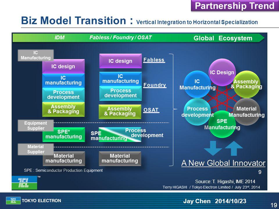 19 Jay Chen 2014/10/23 Biz Model Transition : Vertical Integration to Horizontal Specialization Source: T. Higashi, IME 2014 Partnership Trend