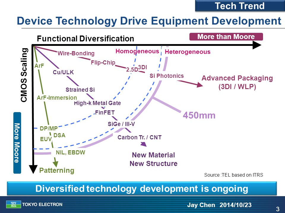 3 Jay Chen 2014/10/23 Device Technology Drive Equipment Development More Moore Functional Diversification CMOS Scaling New Material New Structure Adva