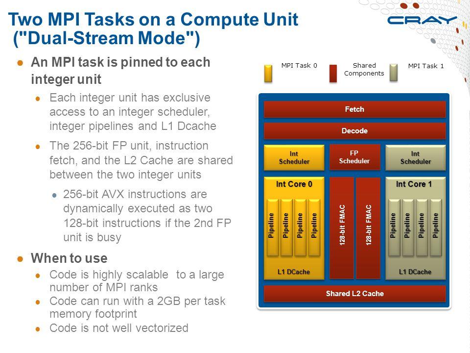 Two MPI Tasks on a Compute Unit (