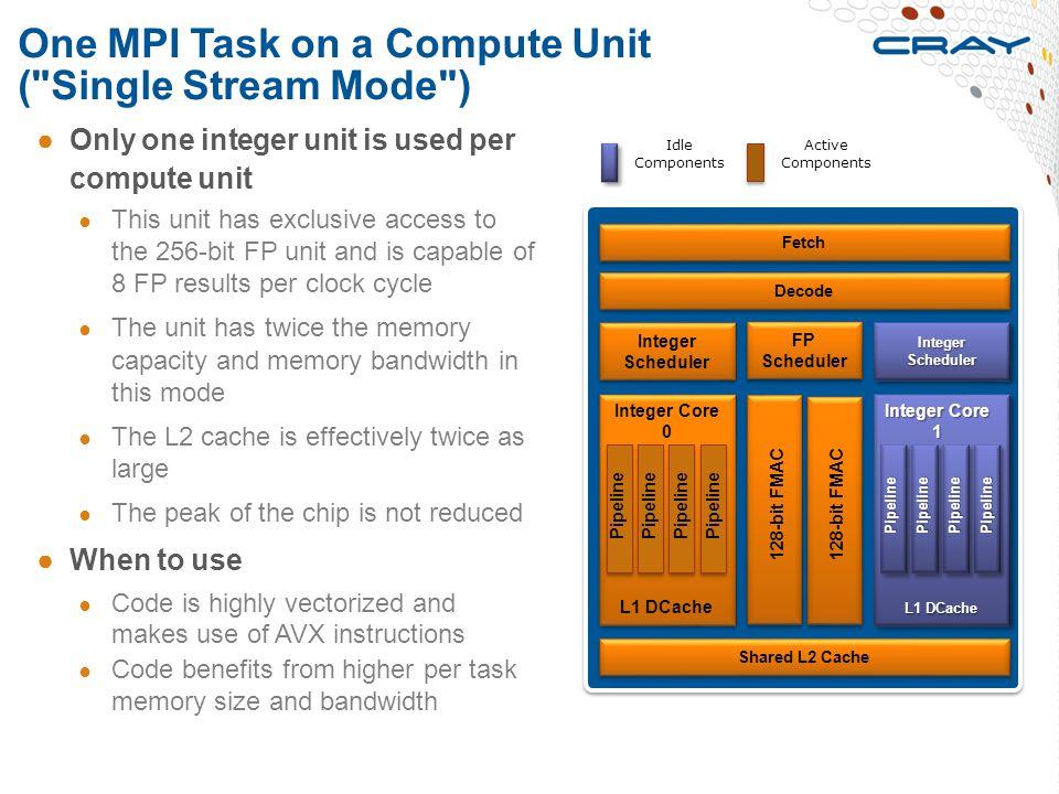 One MPI Task on a Compute Unit (