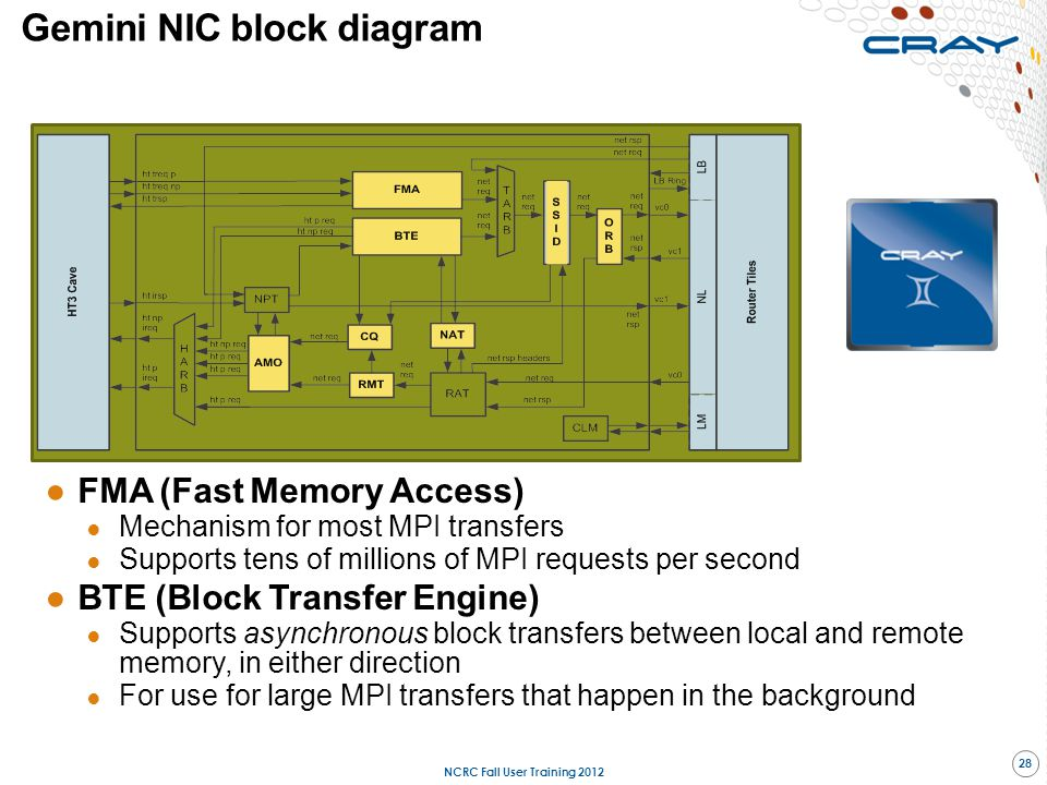 Gemini NIC block diagram ●FMA (Fast Memory Access) ● Mechanism for most MPI transfers ● Supports tens of millions of MPI requests per second ●BTE (Blo
