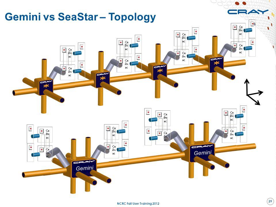 Gemini vs SeaStar – Topology Gemini Module with SeaStar Module with Gemini Y X Z NCRC Fall User Training 2012 29