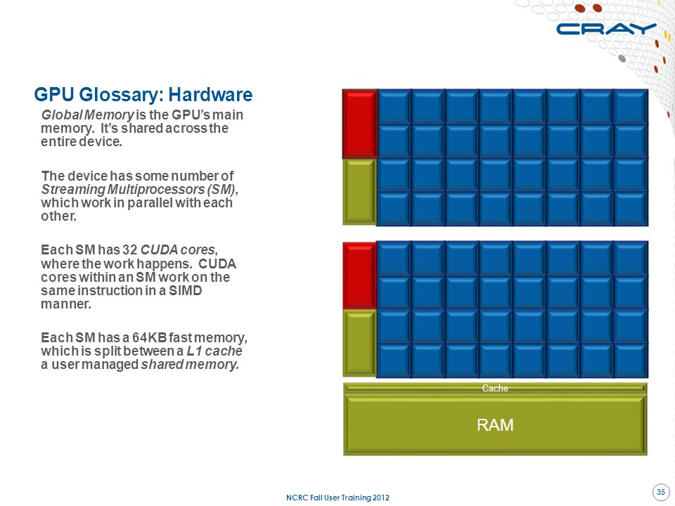 Cache GPU Glossary: Hardware Global Memory is the GPU's main memory. It's shared across the entire device. The device has some number of Streaming Mul
