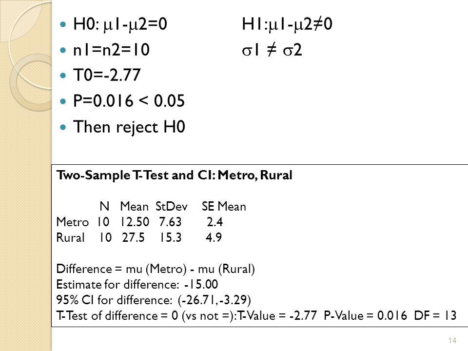 H0:  1-  2=0H1:  1-  2≠0 n1=n2=10  1 ≠  2 T0=-2.77 P=0.016 < 0.05 Then reject H0 Two-Sample T-Test and CI: Metro, Rural N Mean StDev SE Mean Metro 10 12.50 7.63 2.4 Rural 10 27.5 15.3 4.9 Difference = mu (Metro) - mu (Rural) Estimate for difference: -15.00 95% CI for difference: (-26.71, -3.29) T-Test of difference = 0 (vs not =): T-Value = -2.77 P-Value = 0.016 DF = 13 14