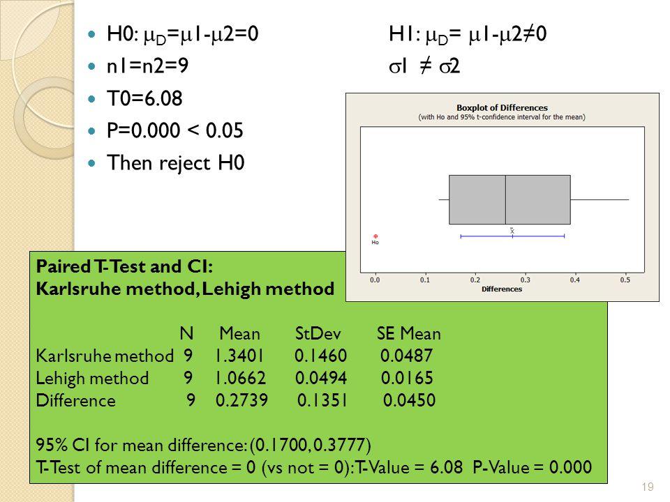 H0:  D =  1-  2=0H1:  D =  1-  2≠0 n1=n2=9  1 ≠  2 T0=6.08 P=0.000 < 0.05 Then reject H0 Paired T-Test and CI: Karlsruhe method, Lehigh method N Mean StDev SE Mean Karlsruhe method 9 1.3401 0.1460 0.0487 Lehigh method 9 1.0662 0.0494 0.0165 Difference 9 0.2739 0.1351 0.0450 95% CI for mean difference: (0.1700, 0.3777) T-Test of mean difference = 0 (vs not = 0): T-Value = 6.08 P-Value = 0.000 19