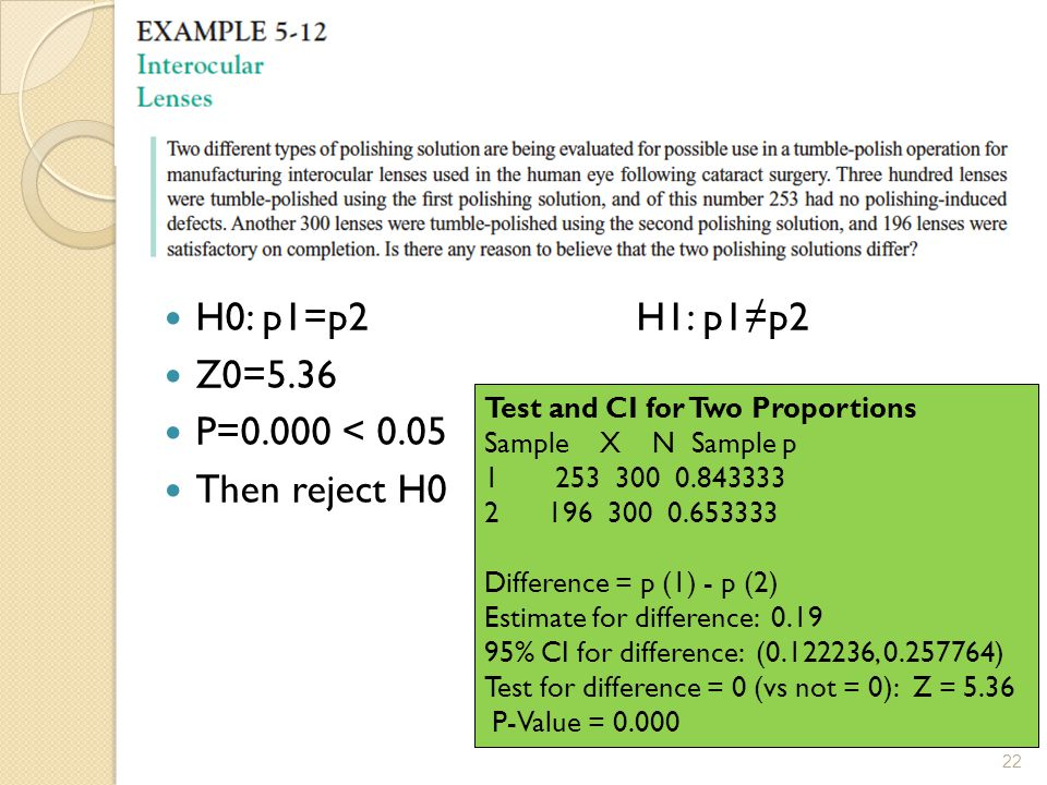 H0: p1=p2H1: p1≠p2 Z0=5.36 P=0.000 < 0.05 Then reject H0 Test and CI for Two Proportions Sample X N Sample p 1 253 300 0.843333 2 196 300 0.653333 Difference = p (1) - p (2) Estimate for difference: 0.19 95% CI for difference: (0.122236, 0.257764) Test for difference = 0 (vs not = 0): Z = 5.36 P-Value = 0.000 22