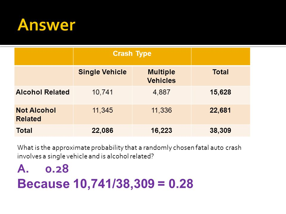 Crash Type Single VehicleMultiple Vehicles Total Alcohol Related10,7414,88715,628 Not Alcohol Related 11,34511,33622,681 Total22,08616,22338,309 What