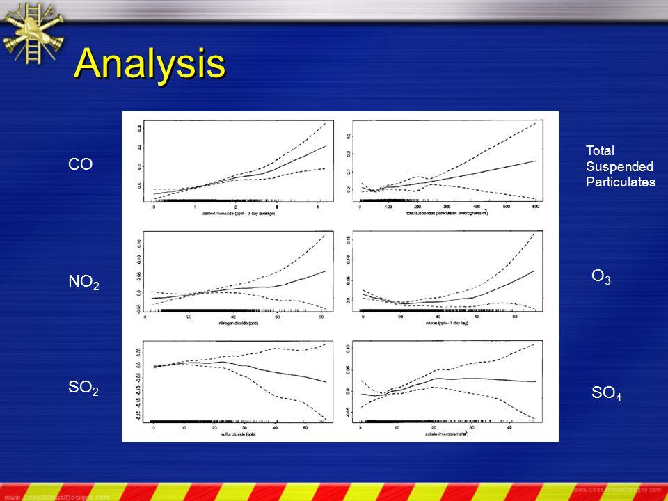Analysis NO 2 Total Suspended Particulates CO O3O3 SO 2 SO 4