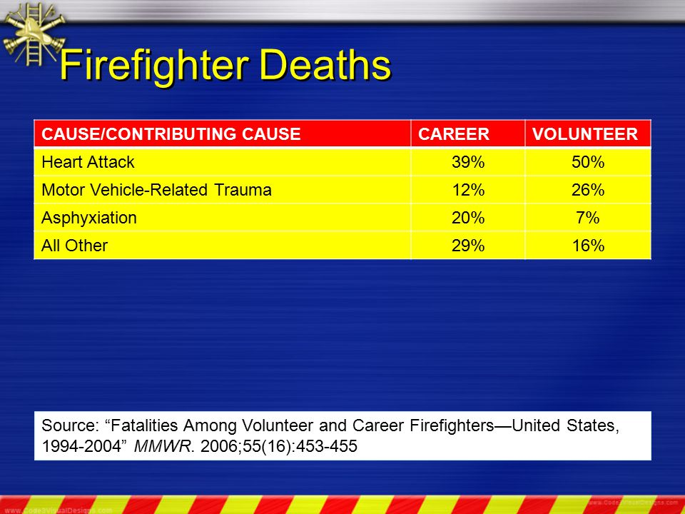 Firefighter Deaths CAUSE/CONTRIBUTING CAUSECAREERVOLUNTEER Heart Attack39%50% Motor Vehicle-Related Trauma12%26% Asphyxiation20%7% All Other29%16% Source: Fatalities Among Volunteer and Career Firefighters—United States, 1994-2004 MMWR.