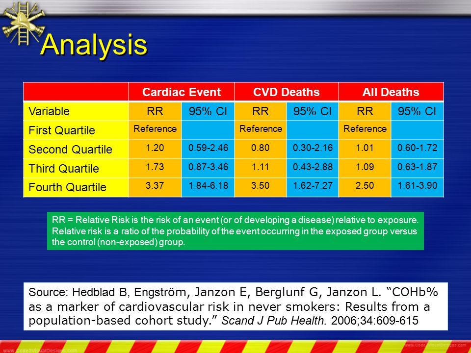 Analysis Cardiac EventCVD DeathsAll Deaths VariableRR95% CIRR95% CIRR95% CI First Quartile Reference Second Quartile 1.200.59-2.460.800.30-2.161.010.60-1.72 Third Quartile 1.730.87-3.461.110.43-2.881.090.63-1.87 Fourth Quartile 3.371.84-6.183.501.62-7.272.501.61-3.90 Source: Hedblad B, Engstr öm, Janzon E, Berglunf G, Janzon L.