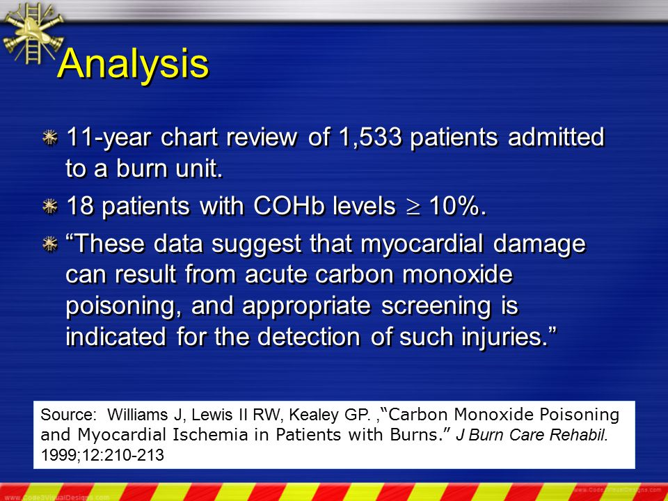 Analysis 11-year chart review of 1,533 patients admitted to a burn unit.