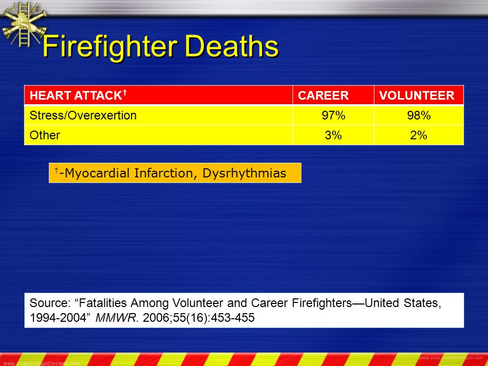 Firefighter Deaths MOTOR VEHICLE-RELATED TRAUMACAREERVOLUNTEER Vehicle Collision/Crash68%73% Struck by Vehicle27%20% Other Vehicle-Related (e.g., fell off/crushed)5%7% Source: Fatalities Among Volunteer and Career Firefighters—United States, 1994-2004 MMWR.
