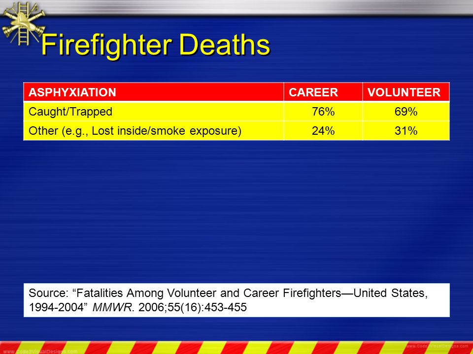 Firefighter Deaths ASPHYXIATIONCAREERVOLUNTEER Caught/Trapped76%69% Other (e.g., Lost inside/smoke exposure)24%31% Source: Fatalities Among Volunteer and Career Firefighters—United States, 1994-2004 MMWR.