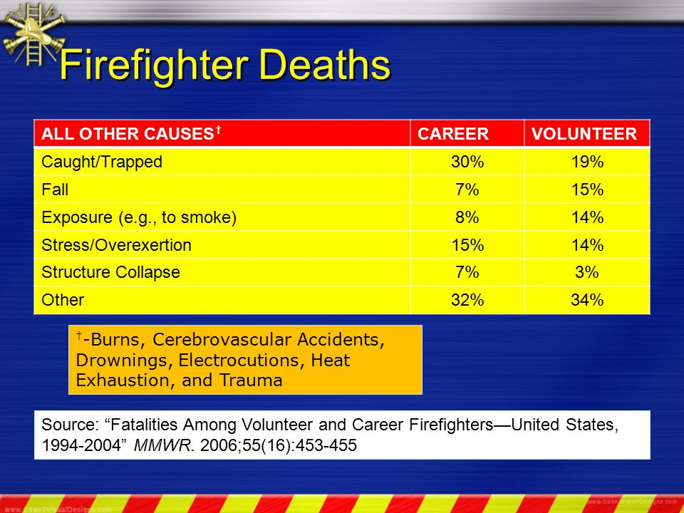 Firefighter Deaths ALL OTHER CAUSES † CAREERVOLUNTEER Caught/Trapped30%19% Fall7%15% Exposure (e.g., to smoke)8%14% Stress/Overexertion15%14% Structure Collapse7%3% Other32%34% Source: Fatalities Among Volunteer and Career Firefighters—United States, 1994-2004 MMWR.