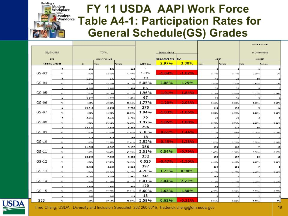 FY 11 USDA AAPI Work Force Table A4-1: Participation Rates for General Schedule(GS) Grades 19 Fred Cheng, USDA, Diversity and Inclusion Specialist, 202 260-8316, frederick.cheng@dm.usda.gov Asian Native Hawaiian GS/GM,SESTOTAL Bench Marks or Other Pacific andWORKFORCE USDA AAPI AvgCLFIslander Related Grades AllMaleFemaleAAPI ALL 2.97%3.80% MaleFemaleMaleFemale GS-03 #259136123 5 2210 %100%52.51%47.49% 1.93% -1.04%-1.87% 0.77% 0.39%0% GS-04 #1,562832730 79 4821100 %100%53.27%46.73% 5.05%2.08%1.25% 3.07%1.34%0.64%0% GS-05 #4,3872,4031,984 86 333797 %100%54.78%45.22% 1.96%-1.01%-1.84% 0.75%0.84%0.21%0.16% GS-06 #3,7701,8791,891 67 253156 %100%49.84%50.16% 1.77%-1.20%-2.03% 0.66%0.82%0.13%0.16% GS-07 #13,9176,1317,786 270 114139314 %100%44.05%55.95% 1.94%-1.03%-1.86% 0.82%1.00%0.02%0.10% GS-08 #3,9532,2381,715 76 313825 %100%56.62%43.38% 1.92%-1.05%-1.88% 0.78%0.96%0.05%0.13% GS-09 #12,5237,1415,382 296 147133106 %100%57.02%42.98% 2.36%-0.61%-1.44% 1.17%1.06%0.08%0.05% GS-10 #715519196 18 13221 %100%72.59%27.41% 2.52%-0.45%-1.28% 1.82%0.28% 0.14% GS-11 #11,8026,6655,137 356 174163712 %100%56.47%43.53% 3.01%0.04%-0.79% 1.47%1.38%0.06%0.10% GS-12 #13,2907,6075,683 332 1531571210 %100%57.24%42.76% 0.025-0.47%-1.30% 1.15%1.18%0.09%0.08% GS-13 #8,4514,9273,524 397 23415175 %100%58.30%41.70% 4.70%1.73%0.90% 2.77%1.79%0.08%0.06% GS-14 #4,0072,4561,551 241 1657123 %100%61.29%38.71% 6.01%3.04%2.21% 4.12%1.77%0.05%0.07% GS-15 #2,1461,562584 120 982011 %100%72.79%27.21% 5.60%2.63%1.80% 4.57%0.93%0.05% SES #362243119 13 8320 %100%67.13%32.87% 3.59%0.62%-0.21% 2.21%0.83%0.55%0%