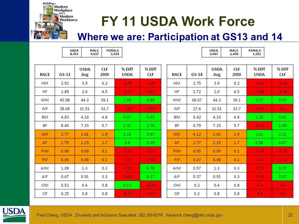 FY 11 USDA Work Force Where we are: Participation at GS13 and 14 22 Fred Cheng, USDA, Diversity and Inclusion Specialist, 202 260-8316, frederick.cheng@dm.usda.gov USDA 8,451 MALE 4,927 FEMALE 3,524 USDA 4,007 MALE 2,456 FEMALE 1,551 RACEGS-13 USDA Avg CLF 2000 % Diff USDA % Diff CLF HM2.923.96.2-0.98-3.28 HF1.892.64.5-0.71-2.61 WM45.9844.339.11.686.88 WF28.6831.5133.7-2.83-5.02 BM4.834.164.80.670.03 BF8.467.155.71.312.76 AM2.771.611.91.160.87 AF1.791.191.70.60.09 PIM0.080.090.1-0.01-0.02 PIF0.060.080.1-0.02-0.04 AIM1.081.30.3-0.220.78 AIF0.470.910.3-0.440.17 OM0.520.40.80.12-0.28 OF0.250.8 -0.55 RACEGS-14 USDA Avg CLF 2000 % Diff USDA % Diff CLF HM2.753.96.2-1.15-3.45 HF1.722.64.5-0.88-2.78 WM48.0744.339.13.778.97 WF27.631.5133.7-3.91-6.1 BM5.424.164.81.260.62 BF6.797.155.7-0.361.09 AM4.121.611.92.512.22 AF1.771.191.70.580.07 PIM0.050.090.1-0.04-0.05 PIF0.070.080.1-0.01-0.03 AIM0.571.30.3-0.730.27 AIF0.370.910.3-0.540.07 OM0.20.40.8-0.2-0.6 OF0.30.8 -0.5