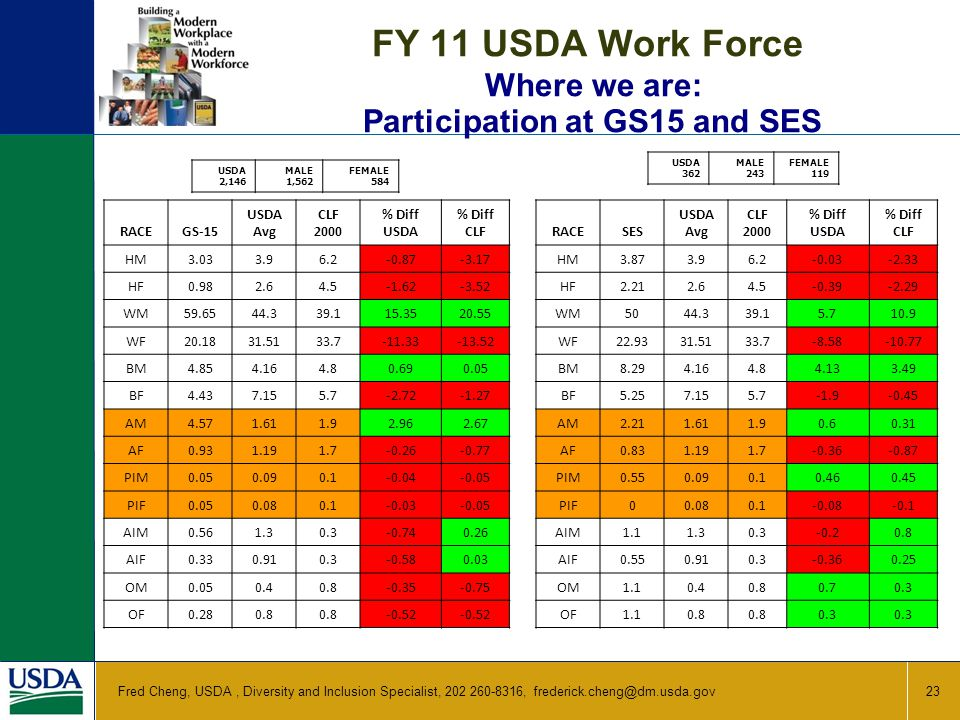 FY 11 USDA Work Force Where we are: Participation at GS15 and SES 23 Fred Cheng, USDA, Diversity and Inclusion Specialist, 202 260-8316, frederick.cheng@dm.usda.gov USDA 2,146 MALE 1,562 FEMALE 584 USDA 362 MALE 243 FEMALE 119 RACESES USDA Avg CLF 2000 % Diff USDA % Diff CLF HM3.873.96.2-0.03-2.33 HF2.212.64.5-0.39-2.29 WM5044.339.15.710.9 WF22.9331.5133.7-8.58-10.77 BM8.294.164.84.133.49 BF5.257.155.7-1.9-0.45 AM2.211.611.90.60.31 AF0.831.191.7-0.36-0.87 PIM0.550.090.10.460.45 PIF00.080.1-0.08-0.1 AIM1.11.30.3-0.20.8 AIF0.550.910.3-0.360.25 OM1.10.40.80.70.3 OF1.10.8 0.3 RACEGS-15 USDA Avg CLF 2000 % Diff USDA % Diff CLF HM3.033.96.2-0.87-3.17 HF0.982.64.5-1.62-3.52 WM59.6544.339.115.3520.55 WF20.1831.5133.7-11.33-13.52 BM4.854.164.80.690.05 BF4.437.155.7-2.72-1.27 AM4.571.611.92.962.67 AF0.931.191.7-0.26-0.77 PIM0.050.090.1-0.04-0.05 PIF0.050.080.1-0.03-0.05 AIM0.561.30.3-0.740.26 AIF0.330.910.3-0.580.03 OM0.050.40.8-0.35-0.75 OF0.280.8 -0.52