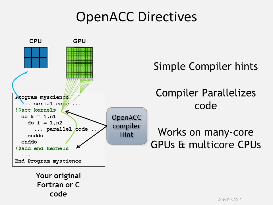 OpenACC Directives © NVIDIA 2013 Program myscience... serial code... !$acc kernels do k = 1,n1 do i = 1,n2... parallel code... enddo enddo !$acc end k