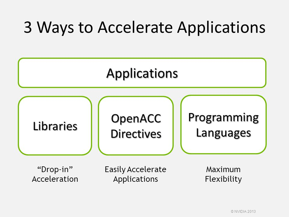 "Applications Libraries ""Drop-in"" Acceleration Programming Languages OpenACC Directives Easily Accelerate Applications 3 Ways to Accelerate Application"