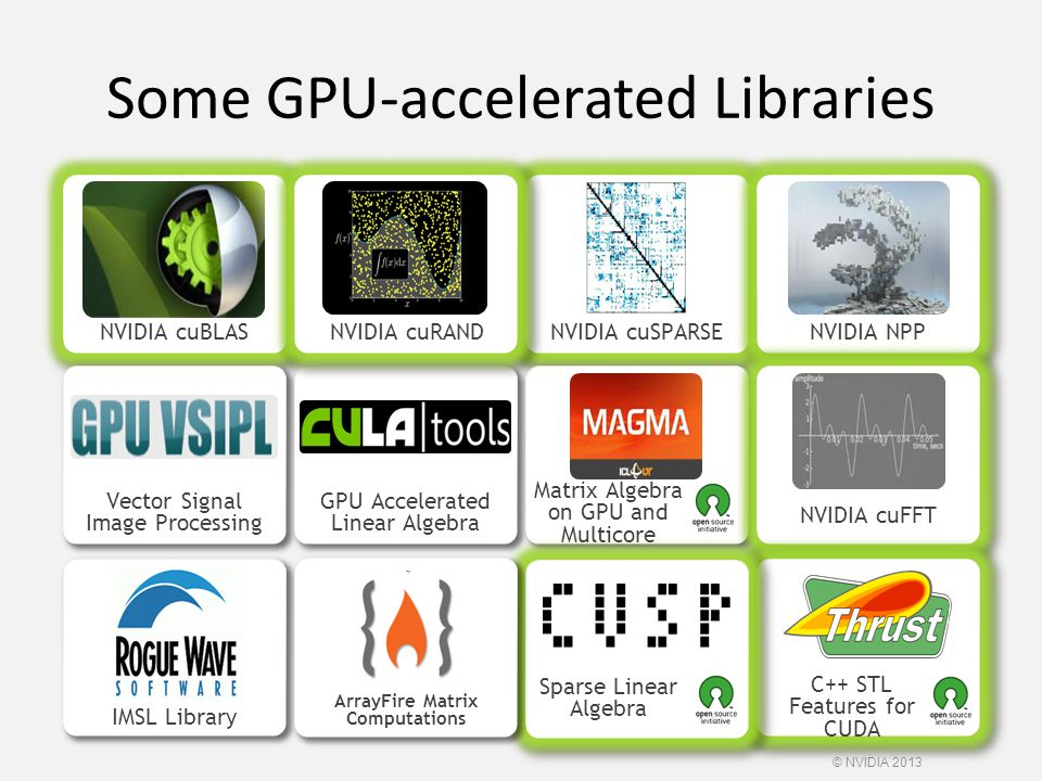 Some GPU-accelerated Libraries NVIDIA cuBLASNVIDIA cuRANDNVIDIA cuSPARSENVIDIA NPP Vector Signal Image Processing GPU Accelerated Linear Algebra Matri