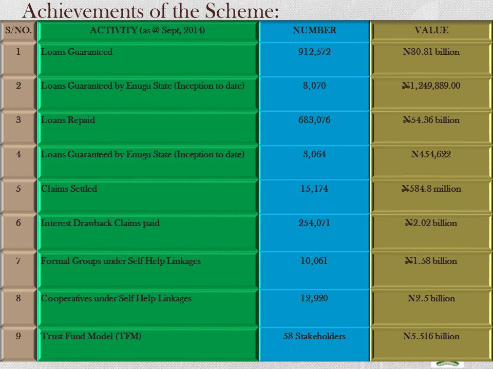 Achievements of the Scheme: