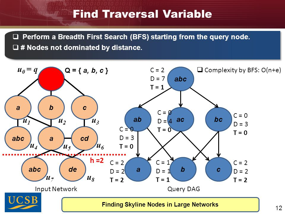 Find Traversal Variable Finding Skyline Nodes in Large Networks 12  Perform a Breadth First Search (BFS) starting from the query node.