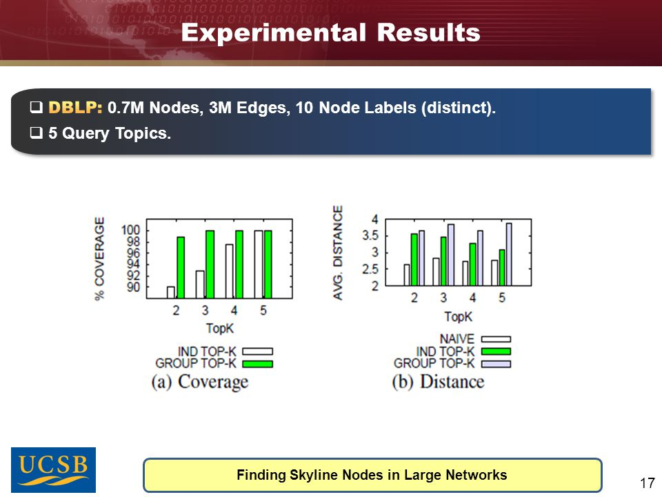 Experimental Results Finding Skyline Nodes in Large Networks 17  DC(u 4 ) = D(abc)-T(abc)-T(ab)-T(ac)-T(bc)-T(a)-T(b)-T(c)-1 = 3  Top-k Buffer to store top-k skyline nodes.