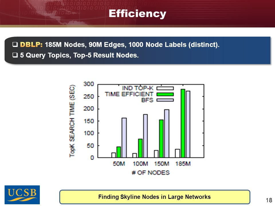 Efficiency Finding Skyline Nodes in Large Networks 18  DC(u 4 ) = D(abc)-T(abc)-T(ab)-T(ac)-T(bc)-T(a)-T(b)-T(c)-1 = 3  Top-k Buffer to store top-k skyline nodes.
