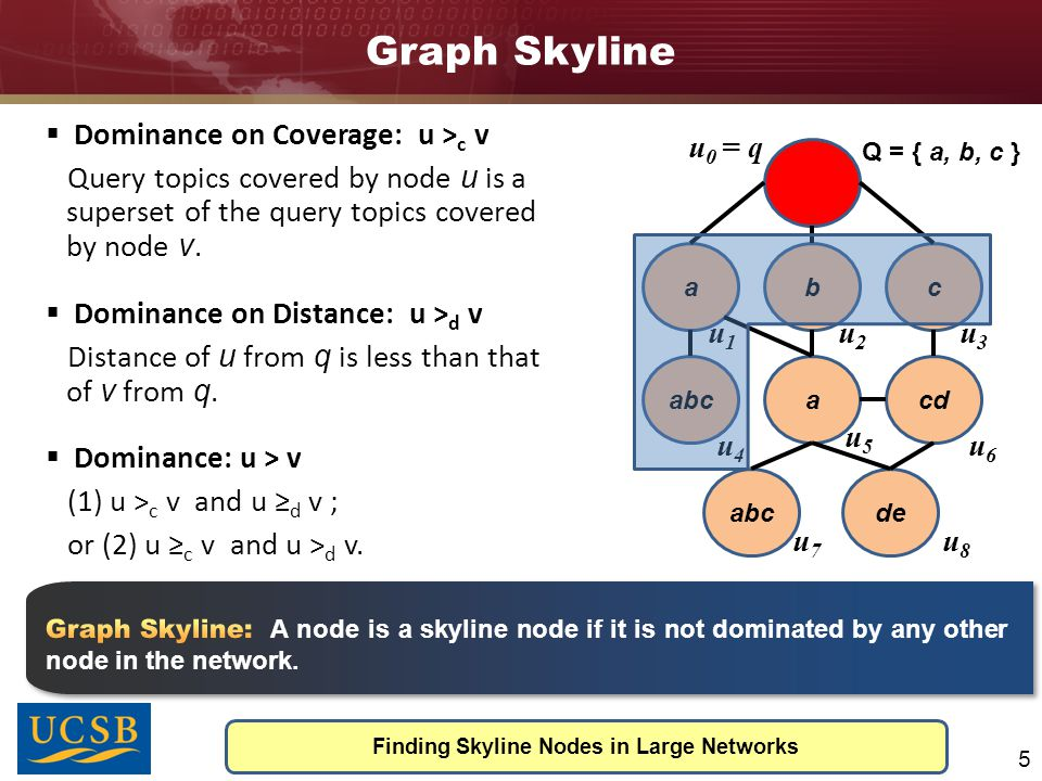 Graph Skyline Finding Skyline Nodes in Large Networks 5  Dominance on Coverage: u > c v Query topics covered by node u is a superset of the query topics covered by node v.