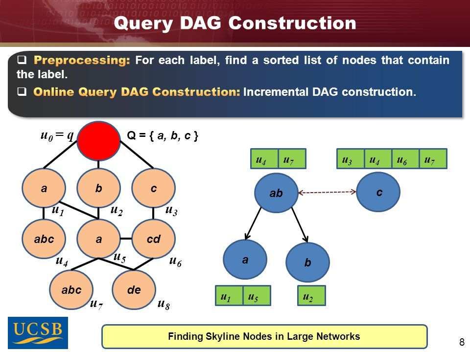 Query DAG Construction Finding Skyline Nodes in Large Networks 8 abc abcacd abcde Q = { a, b, c } u1u1 u2u2 u3u3 u4u4 u5u5 u6u6 u7u7 u8u8 u 0 = q ab a b c u4u4 u7u7 u1u1 u5u5 u2u2 u3u3 u4u4 u6u6 u7u7