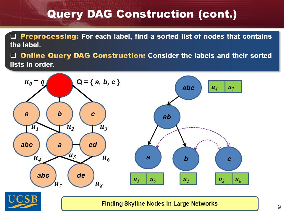 Query DAG Construction (cont.) Finding Skyline Nodes in Large Networks 10 abc abcacd abcde Q = { a, b, c } u1u1 u2u2 u3u3 u4u4 u5u5 u6u6 u7u7 u8u8 u 0 = q ab ab c u1u1 u5u5 u2u2 u3u3 u4u4 u6u6 u7u7 abc ac bc