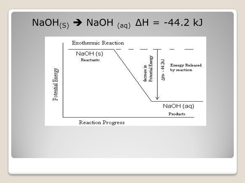 NaOH (S)  NaOH (aq) ΔH = -44.2 kJ