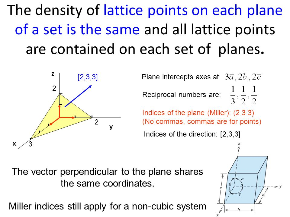The density of lattice points on each plane of a set is the same and all lattice points are contained on each set of planes. Reciprocal numbers are: P