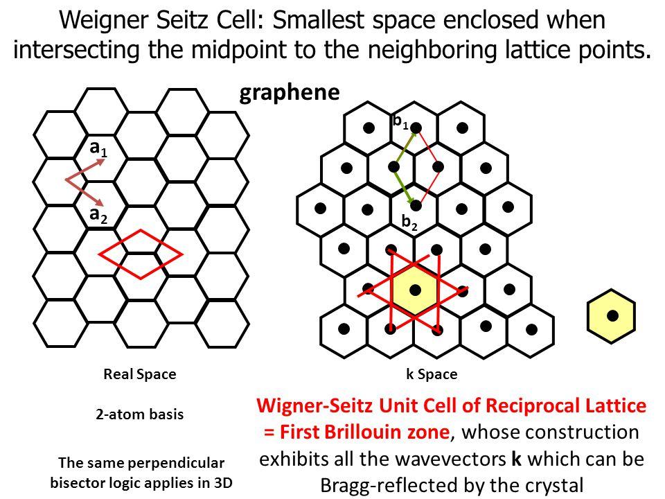 graphene Real Space 2-atom basis a2a2 a1a1 b2b2 b1b1 Wigner-Seitz Unit Cell of Reciprocal Lattice = First Brillouin zone, whose construction exhibits