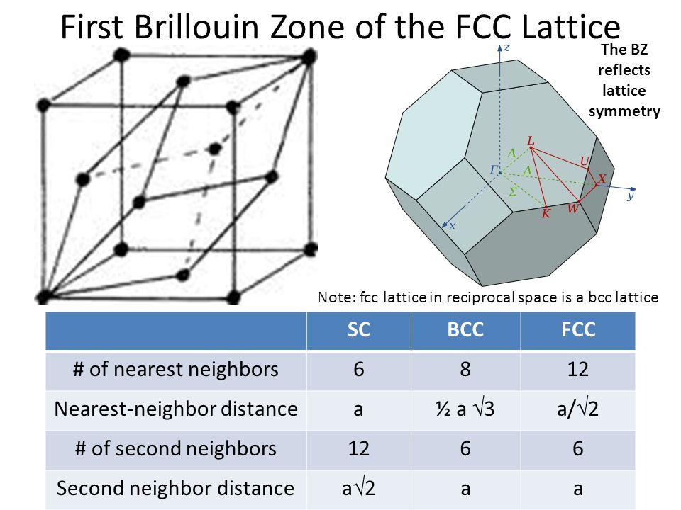 First Brillouin Zone of the FCC Lattice FCC Primitive and Conventional Unit Cells SCBCCFCC # of nearest neighbors6812 Nearest-neighbor distancea ½ a 