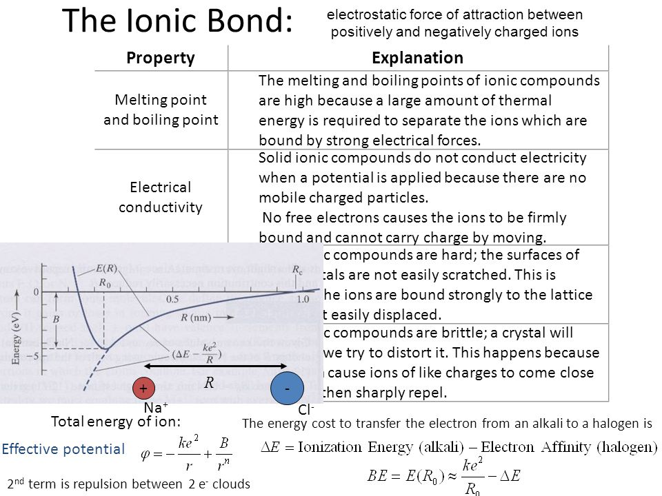 Most ionic compounds are brittle; a crystal will shatter if we try to distort it. This happens because distortion cause ions of like charges to come c