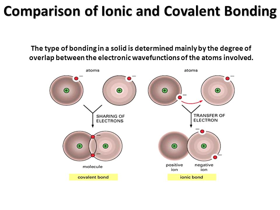Comparison of Ionic and Covalent Bonding The type of bonding in a solid is determined mainly by the degree of overlap between the electronic wavefunct
