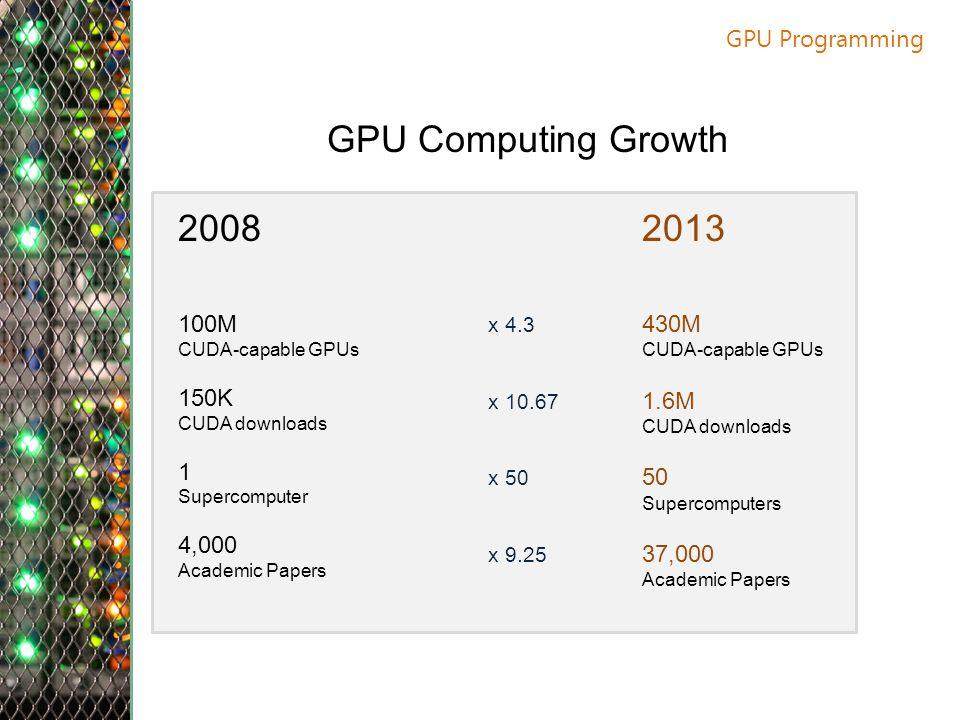 GPU Programming GPU Computing Growth 2008 100M CUDA-capable GPUs 150K CUDA downloads 1 Supercomputer 4,000 Academic Papers 2013 430M CUDA-capable GPUs 1.6M CUDA downloads 50 Supercomputers 37,000 Academic Papers x 4.3 x 10.67 x 50 x 9.25