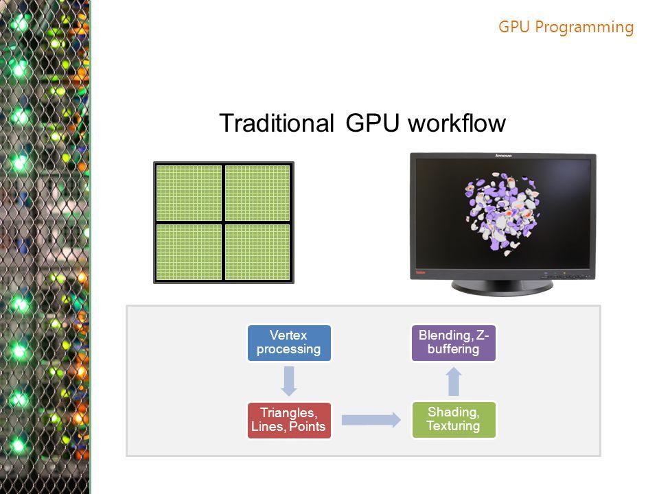 GPU Programming Traditional GPU workflow Vertex processing Triangles, Lines, Points Shading, Texturing Blending, Z- buffering
