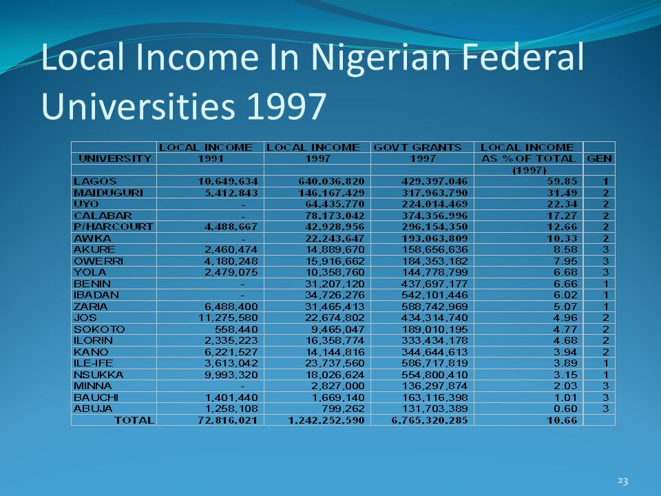 Local Income In Nigerian Federal Universities 1997 23