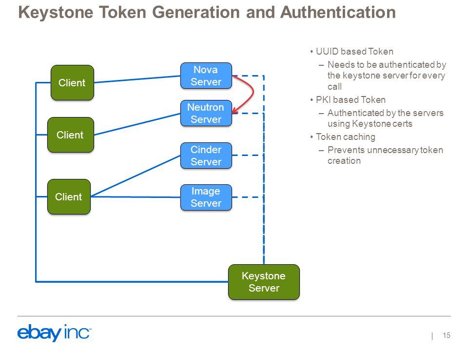 Keystone Token Generation and Authentication Nova Server Nova Server Neutron Server Cinder Server Cinder Server Client Keystone Server Keystone Server
