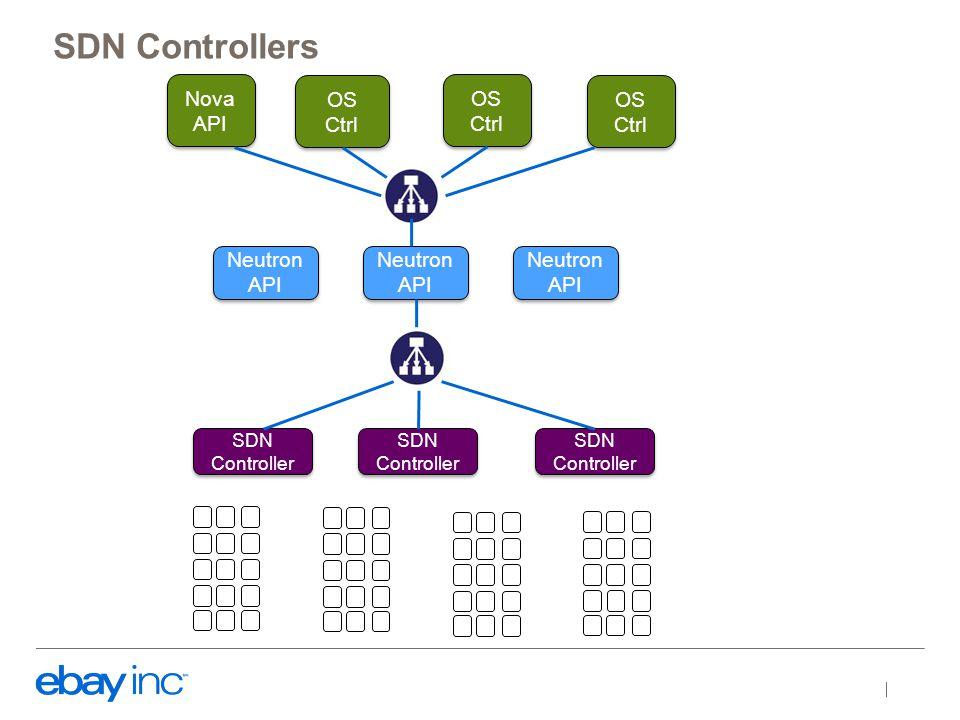 SDN Controllers SDN Controller SDN Controller SDN Controller SDN Controller SDN Controller SDN Controller Neutron API Nova API OS Ctrl OS Ctrl OS Ctrl