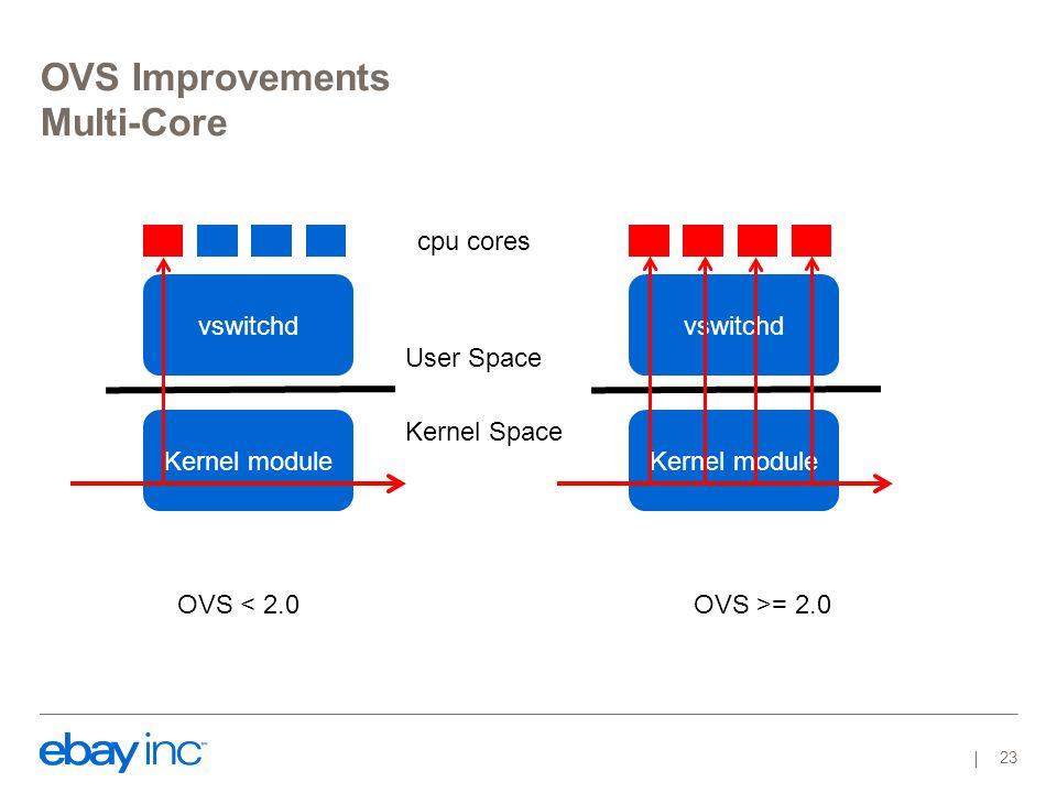 OVS Improvements Multi-Core vswitchd Kernel module User Space Kernel Space cpu cores vswitchd Kernel module OVS < 2.0OVS >= 2.0 23