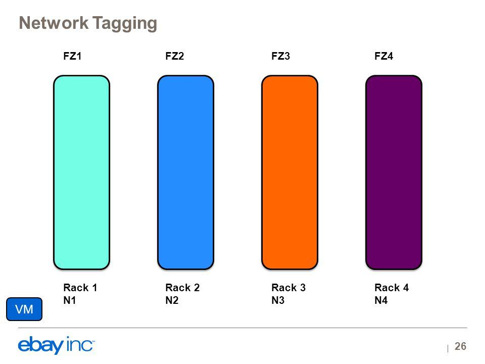 Rack 1 N1 Rack 2 N2 Rack 3 N3 Rack 4 N4 FZ1FZ2FZ3FZ4 Network Tagging 26 VM