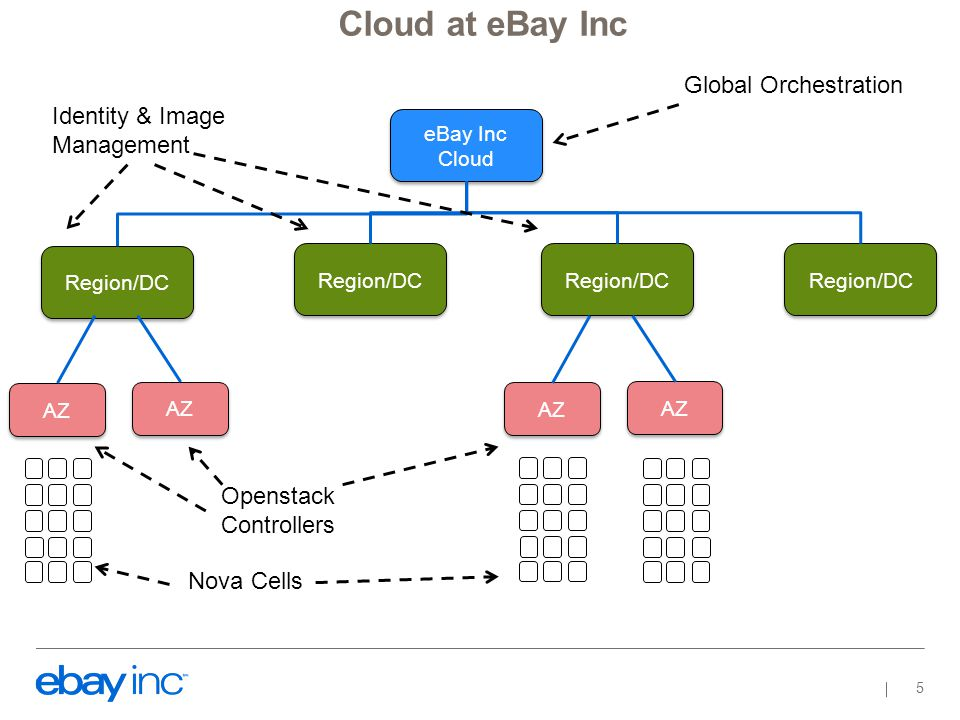 Private Cloud for all eBay Inc properties Global Orchestration with traffic and load balancing Identity Management −Region level (eventually global) Image Management −Region level Nova/Cinder/Neutron −Availability Zones −Active/Active servers Trove Zabbix for monitoring All services run behind a load balancer VIP Deployment Patterns