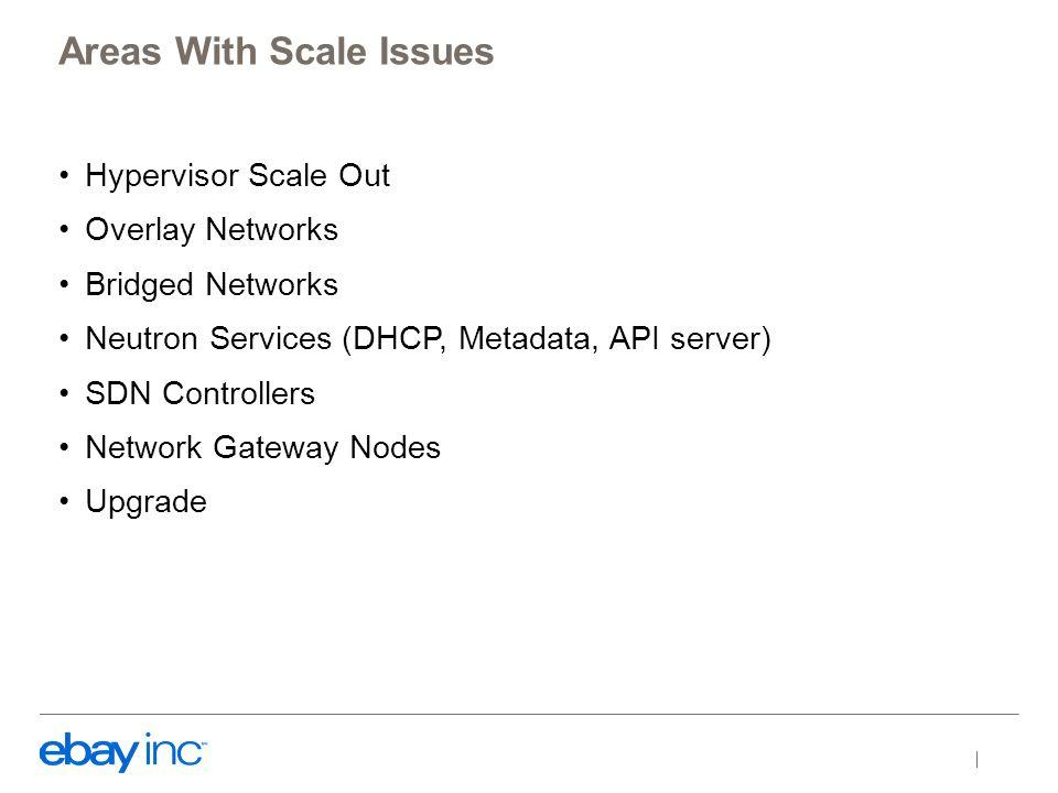 Hypervisor Scale Out Nova API Nova Cells Nova Sched Nova Cells Nova Sched Neutron API Nova API Nova Cells DHCP Agent SDN Contrl 10