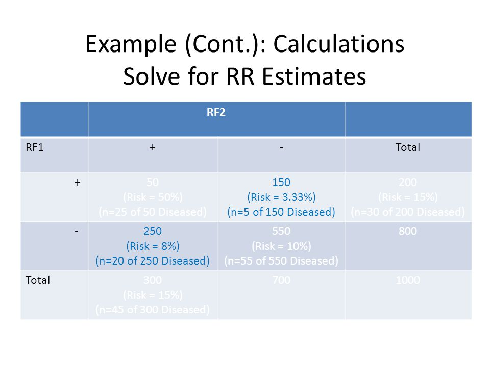 Example (Cont.): Calculations Solve for RR Estimates RF2 RF1+-Total +50 (Risk = 50%) (n=25 of 50 Diseased) 150 (Risk = 3.33%) (n=5 of 150 Diseased) 200 (Risk = 15%) (n=30 of 200 Diseased) -250 (Risk = 8%) (n=20 of 250 Diseased) 550 (Risk = 10%) (n=55 of 550 Diseased) 800 Total300 (Risk = 15%) (n=45 of 300 Diseased) 7001000