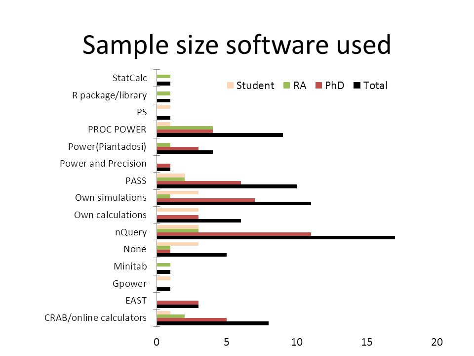 Sample size software used